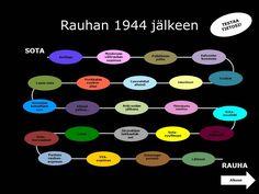 #vaaranvuodet#välirauhansopimus#1944#lottasvärd Finland, Nostalgia, Chart, History, Historia