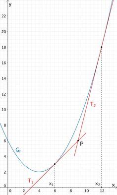 Tangente T₁ und Tangente T₂ an den Graphen der Funktion f, welche durch den Punkt P verlaufen
