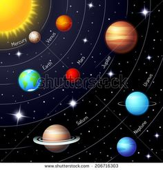 Buy Solar System by on GraphicRiver. Colorful vector solar system showing the positions and orbits of the Sun Earth Mars Mercury Jupiter Saturn Uranus Nep. Solar System Images, Solar System Art, Solar System Exploration, Solar System Planets, Solar System Painting, Solar System Activities, Solar System Crafts, Planets Wallpaper, Galaxy Wallpaper