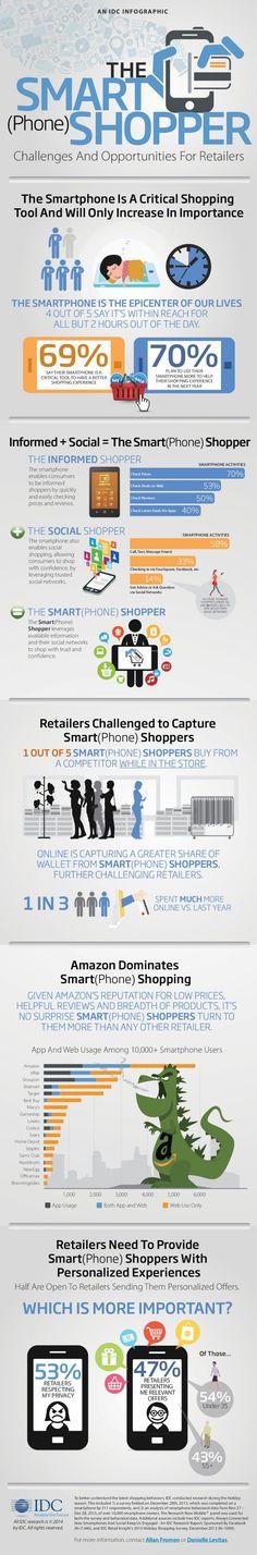 Chi è lo smartshopper, l'utente che si affida al #mobile #commerce