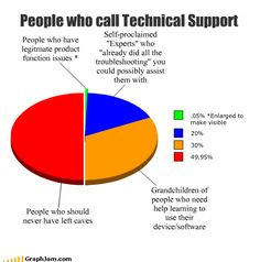 Tech Support Humor | From Funny Technology - Google+