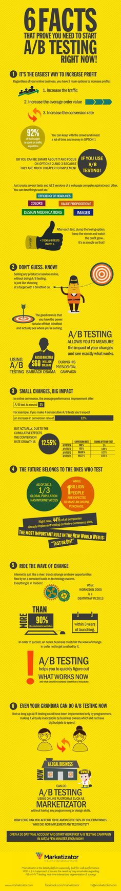 6 Facts That Prove You Need To Start A/B Testing Right Now #Infographic #E-Commerce #Marketing