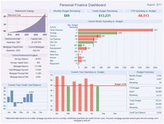 Honorable Mentions in the 2011 Dashboard Design and 2011 Visual Analysis Interface Contest Finance Jobs, Finance Quotes, Financial Peace, Casino Royale, Skyfall, Dashboard Reports, Financial Dashboard, Dashboard Design, Dashboard Examples