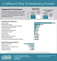 If counted as income, SNAP (food stamps) would have lifted 5 million Americans out of poverty in 2012. Source: U.S. Census Bureau, Supplemental Poverty Measure