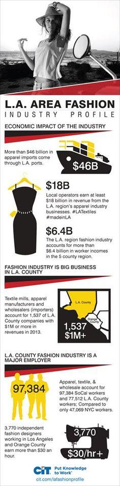 L.A. area fashion industry profile