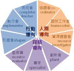 [圖解]聚集9種角色,團隊分工效能極大化