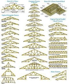9 Stunning Clever Tips: Steel Roofing Shingles roofing shingles drawing. design elevation Astonishing Shingles Roofing How To Ideas Steel Trusses, Roof Trusses, Roof Truss Design, Steel Roofing, Roofing Shingles, Tin Roofing, Framing Construction, Roof Structure, Metal Roof