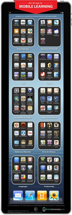 Educational infographic & Data Best iOS Apps for Mobile Learning. Image Description Best iOS Apps for Mobile Learning Teaching Technology, Teaching Tools, Teaching Resources, Technology Quotes, Technology Design, Teaching Ideas, Flipped Classroom, Educational Websites, Educational Technology