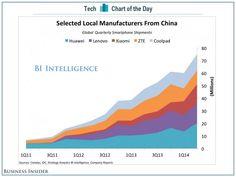중국 스마트폰 업체들, 급성장하고 있어