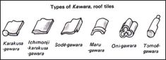 Types of roof tiles.  JAPANESE ARCHITECTURE: WOOD, EARTHQUAKES, TEMPLES, SHRINES, TEA ROOMS AND TRADITIONAL HOMES - Japan | Facts and Details