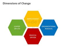 Organisational Change Management In Erp Projects  Erp Change Mgmt