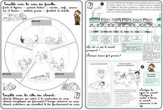 Sciences : alimentation, hygiène et la santé French Teaching Resources, Primary Teaching, Teaching French, Ap French, Cycle 3, Hygiene, Science Activities, Utila, Mathematics