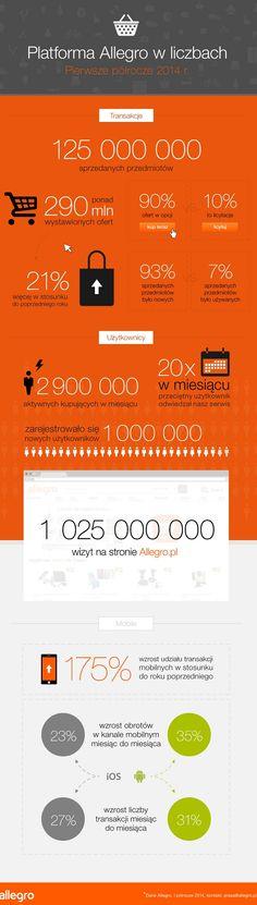 #Allegro w liczbach