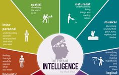 Everyone Is Talented In Their Own Way: The 9 Types Of Intelligence You Should Know