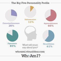 I've just created my 'Who Am I?' #personality profile via @VisualDNA. Check it out https://whoami.visualdna.com/?c=uk#feedback/87ff66a5-cf97-4d67-858a-cc4854df7578 or create one for yourself https://whoami.visualdna.com/