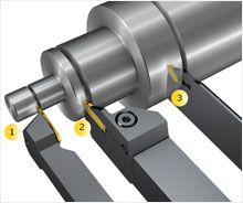 Sandvik CoroCut QD - The most reliable system for parting off
