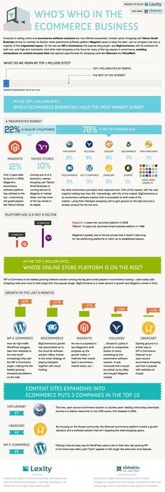 Who's Who in the #ECommerce Business?