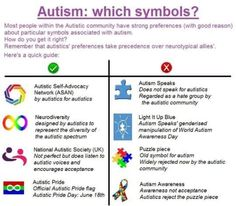 Which symbols? Most people within the Autistic community have strong preferences (with good reason) about particular symbols associated with autism. How do you get it right? #autism #autistic #autismawareness #autismspeaks #autismacceptance #boycottautismspeaks #liub #lightitupblue
