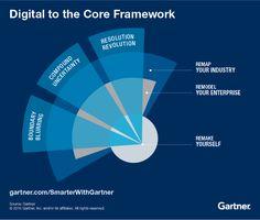 Digital to the Core framework