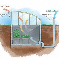 Get inspired ideas for your greenhouse. Build a cold-frame greenhouse. A cold-frame greenhouse is small but effective. Underground Greenhouse, Indoor Greenhouse, Small Greenhouse, Greenhouse Wedding, Greenhouse Plans, Greenhouse Gardening, Portable Greenhouse, Pallet Greenhouse, Homemade Greenhouse