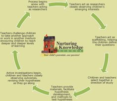 Emergent Curriculum/Project Approach | Nurturing Knowledge School | Reggio Preschools Seattle, WA.  Emergent curriculum/ project approach. Some students do not learn with standard curriculum and this method has worked for me with students in special education settings who have not learned to read in elementary school.