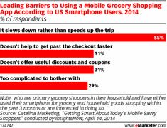 How Not to Annoy Grocery Shoppers via Mobile - eMarketer