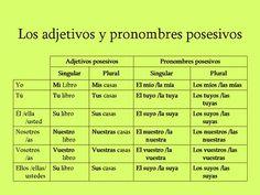 Tipos de pronombres, posesivos
