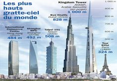Saudi Arabian Prince Spends $20 Billion On Worlds Tallest Building, The Kingdom Tower image