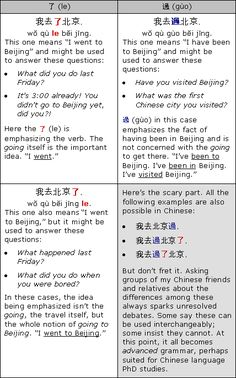 Chinese verbal aspect example le and guo