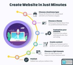 We made the process very simple, follow these steps and your website is live within minutes... #boomer #ecommercestore #simple #website #websitebuilder #easyprocess #simplesteps #business #onlinepresence #smallbusiness #beautifuldesigns #templates #beautifulthemes Simple Website, Ecommerce Store, Building A Website, Templates, Live, Business, Stencils, Vorlage, Store