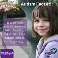 "Autism Fact #5: ""Today the rate of Autism in children is 1 in 68 - (1 in 42 boys and 1 in 169 girls) a thirtyfold increase from 50 years ago."" 