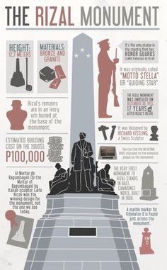 INFOGRAPHIC: The Rizal Monument | Arts and Culture | Entertainment | SPOT.ph: Your One-Stop Urban Lifestyle Guide to the Best of Manila