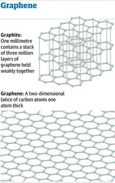Graphic: structure of graphene