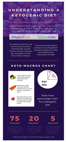 keto diet for beginners week diet for beginners week 1 meal plan, keto diet for beginners we Ketogenic Diet Cancer, Ketogenic Diet Food List, Ketogenic Diet For Beginners, Beginners Diet, Keto Meal, Paleo Diet, Diet Foods, Weight Gain Diet, Diet Meal Plans To Lose Weight