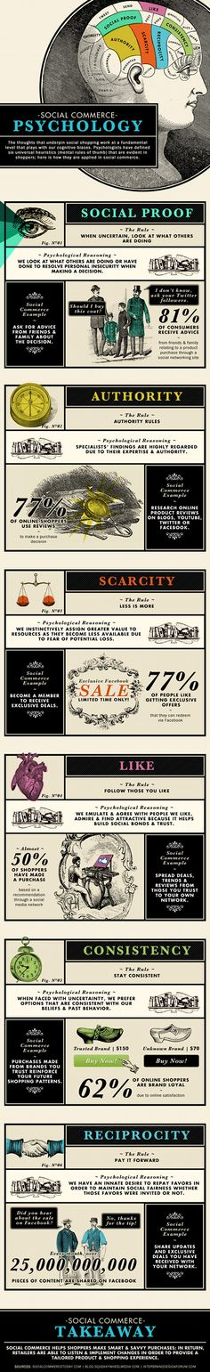 The psychology of social commerce - A very interesting infographic from #RobinGrant #wearesocial