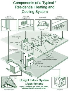 diagrams for hvac duct system outside ac unit diagram | diagram of a central air ... #12