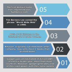 5 #interesting #facts you may not know about the #internet. More details http://bit.ly/1lyt297