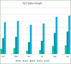 Free Sales Graph for Sellers (just input your own data from 2011 to 2015 to see your growth!)