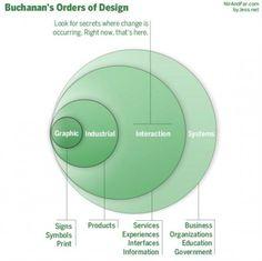 The 4 Orders of #Design - Richard Buchanan's four orders of design as illustrated below.