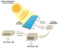 sistema-energia-solar