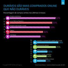 Estatísticas sobre Comércio Eletrônico no Brasil
