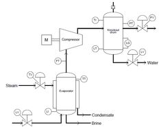 best 25  process flow diagram ideas on pinterest