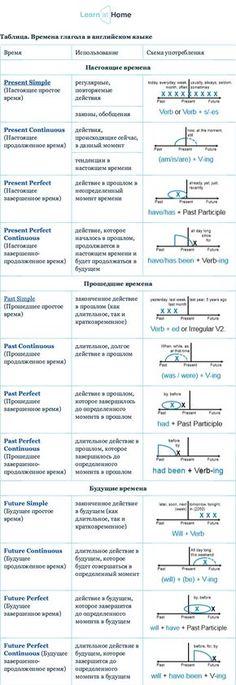 Таблица: Времена глагола в английском языке