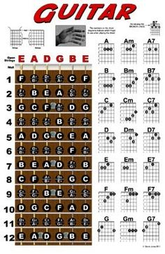Guitar Fretboard and Chord Chart Instructional Poster