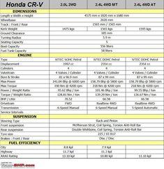 Honda Crv Gas Tank Size >> 21 Best Honda Cr V Images Cr V Rolling Carts Cars