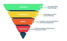4 Ps Do Marketing, Marketing Viral, Inbound Marketing, Online Marketing, Digital Marketing, Blogging, Branding, Social Media, Supreme