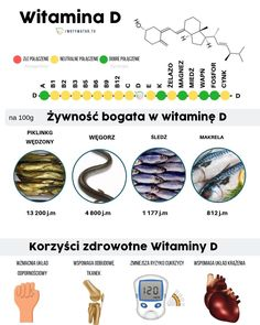 15 produktów bardzo wskazane na diecie ketogenicznej – Motywator Dietetyczny Cosmetology, Medicine, Health, Food, Health Care, Salud, Meals, Medical