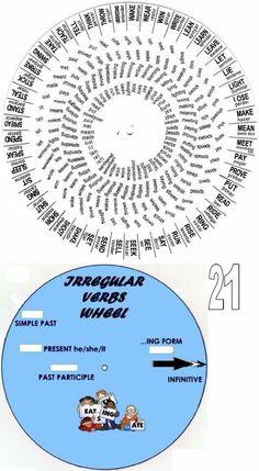 Printable Irregular verbs wheel