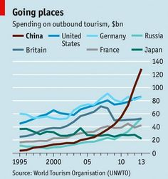Tourism stats - spending on outbound travel by country