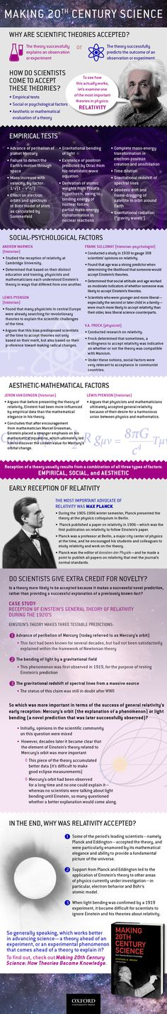 November 2015 marks the 100th anniversary of Albert Einstein's general theory of relativity. This theory is one of many pivotal scientific discoveries that would drastically influence our understanding of the world around us.